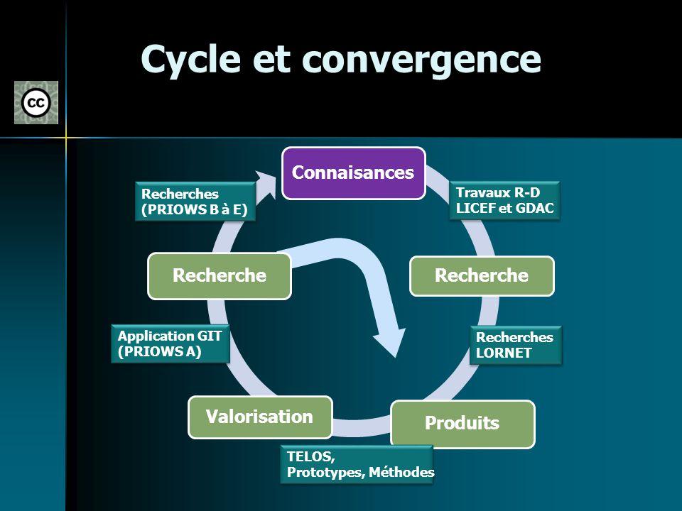 Cycle et convergence Connaisances Recherche Produits Valorisation Recherche Travaux R-D LICEF et GDAC Travaux R-D LICEF et GDAC Recherches LORNET Rech