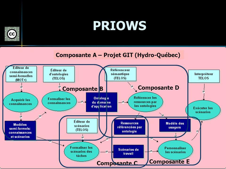 PRIOWS Composante B Composante D Composante A – Projet GIT (Hydro-Québec) Composante C Composante E
