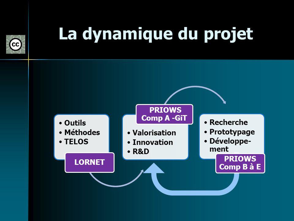 La dynamique du projet Outils Méthodes TELOS LORNET Valorisation Innovation R&D PRIOWS Comp A -GiT Recherche Prototypage Développe- ment PRIOWS Comp B
