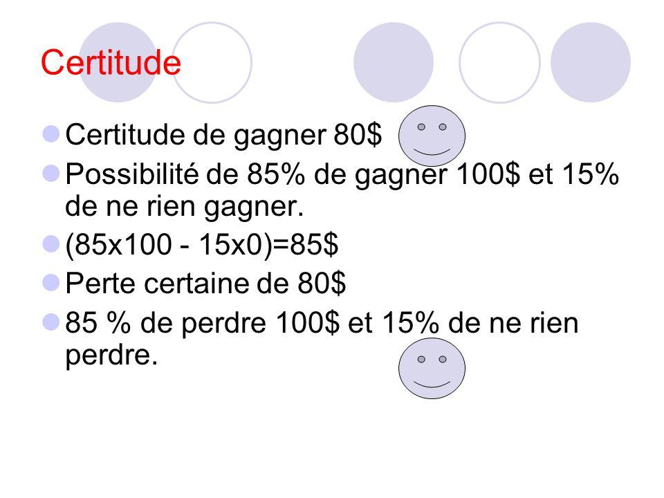 Certitude Certitude de gagner 80$ Possibilité de 85% de gagner 100$ et 15% de ne rien gagner. (85x100 - 15x0)=85$ Perte certaine de 80$ 85 % de perdre