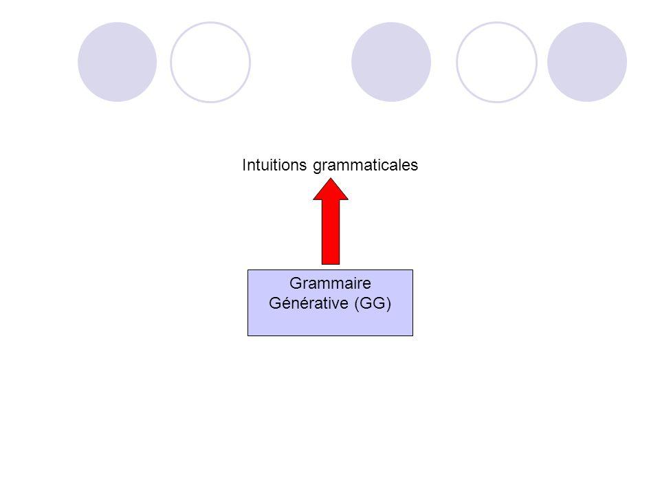 Compétence/performance Chomsky (linguiste) Intuitions linguistiques (ce qui est grammatical ou pas) sont expliquées par la possession dune grammaire g