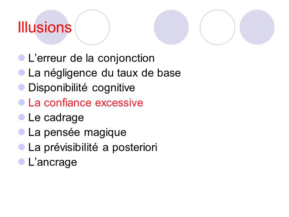 (1)= erreur ! 1 est inclus dans 2 explication : plus facile dimaginer des mots en (1) quen (2), donc (1) paraît plus probable cette heuristique peut a