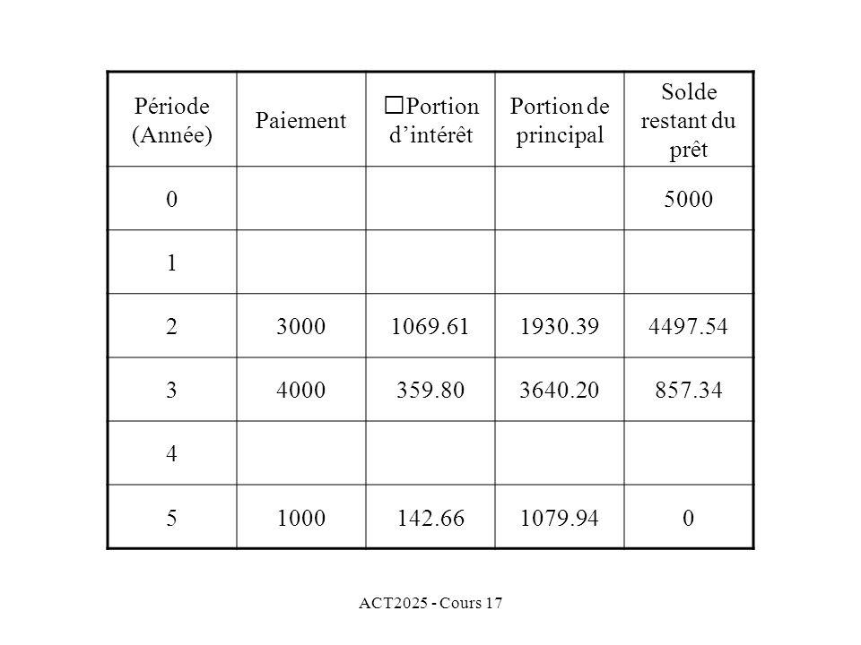 ACT2025 - Cours 17 Période (Année) Paiement Portion dintérêt Portion de principal Solde restant du prêt 05000 1 230001069.611930.394497.54 34000359.80
