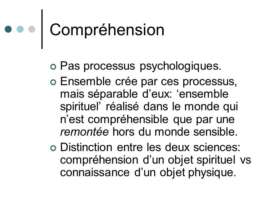 Compréhension Pas processus psychologiques. Ensemble crée par ces processus, mais séparable deux: ensemble spirituel réalisé dans le monde qui nest co