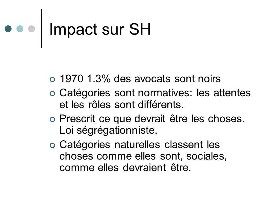 Impact sur SH 1970 1.3% des avocats sont noirs Catégories sont normatives: les attentes et les rôles sont différents. Prescrit ce que devrait être les