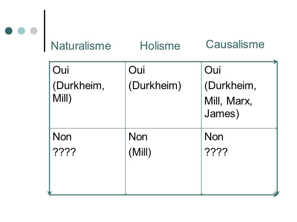 Oui (Durkheim, Mill) Oui (Durkheim) Oui (Durkheim, Mill, Marx, James) Non ???? Non (Mill) Non ???? NaturalismeHolisme Causalisme
