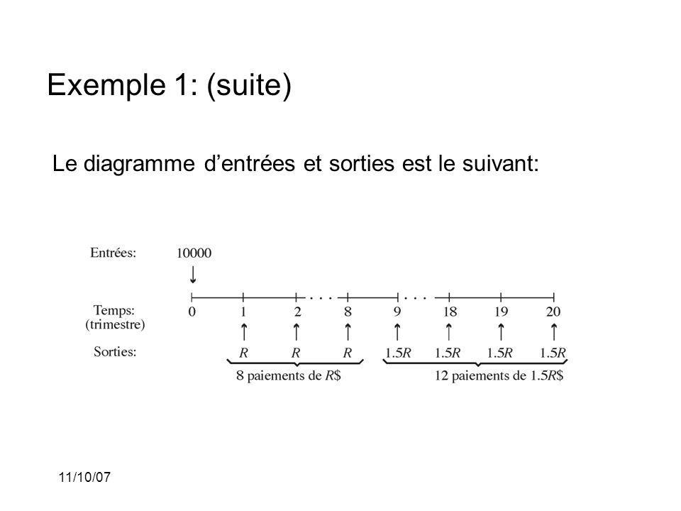 11/10/07 Exemple 1: (suite) Le diagramme dentrées et sorties est le suivant: