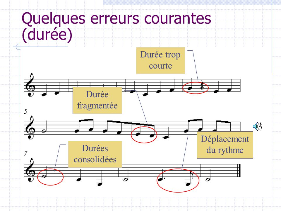 Quelques erreurs courantes (durée) Déplacement du rythme Durées consolidées Durée fragmentée Durée trop courte