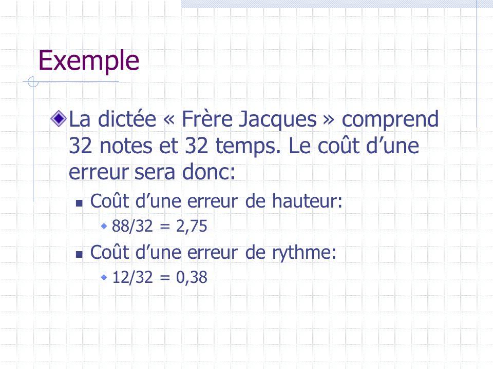 La dictée « Frère Jacques » comprend 32 notes et 32 temps. Le coût dune erreur sera donc: Coût dune erreur de hauteur: 88/32 = 2,75 Coût dune erreur d