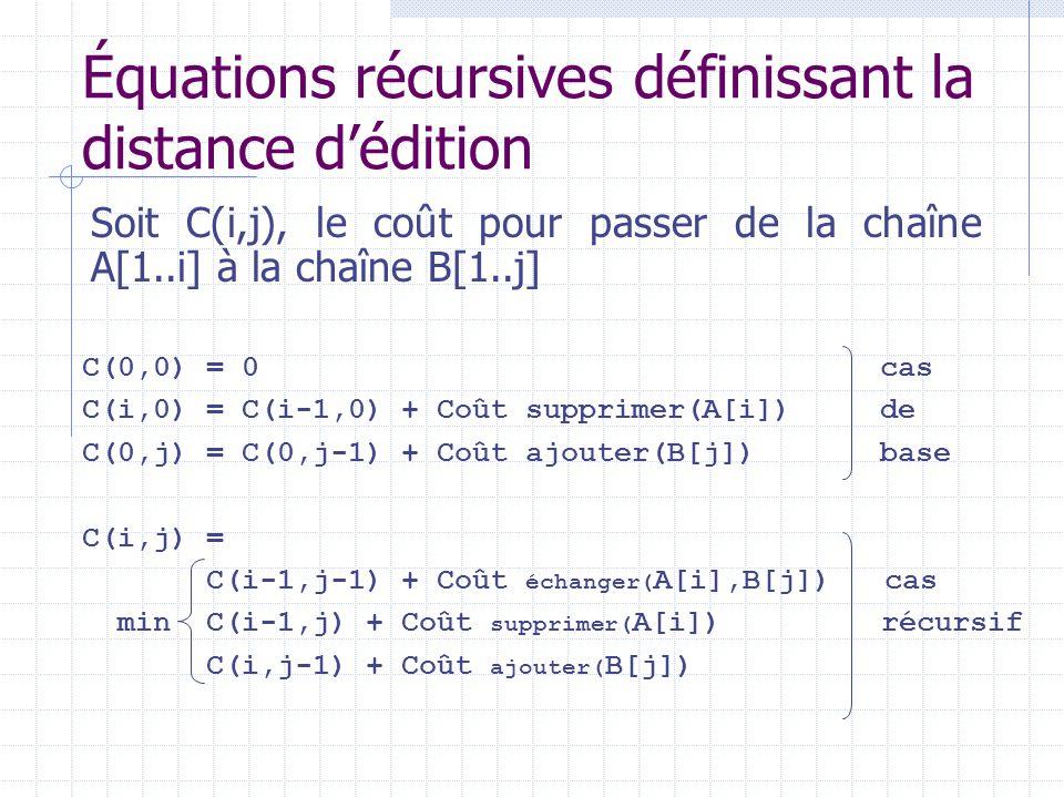 C(0,0) = 0 cas C(i,0) = C(i-1,0) + Coût supprimer(A[i]) de C(0,j) = C(0,j-1) + Coût ajouter(B[j]) base C(i,j) = C(i-1,j-1) + Coût échanger( A[i],B[j])