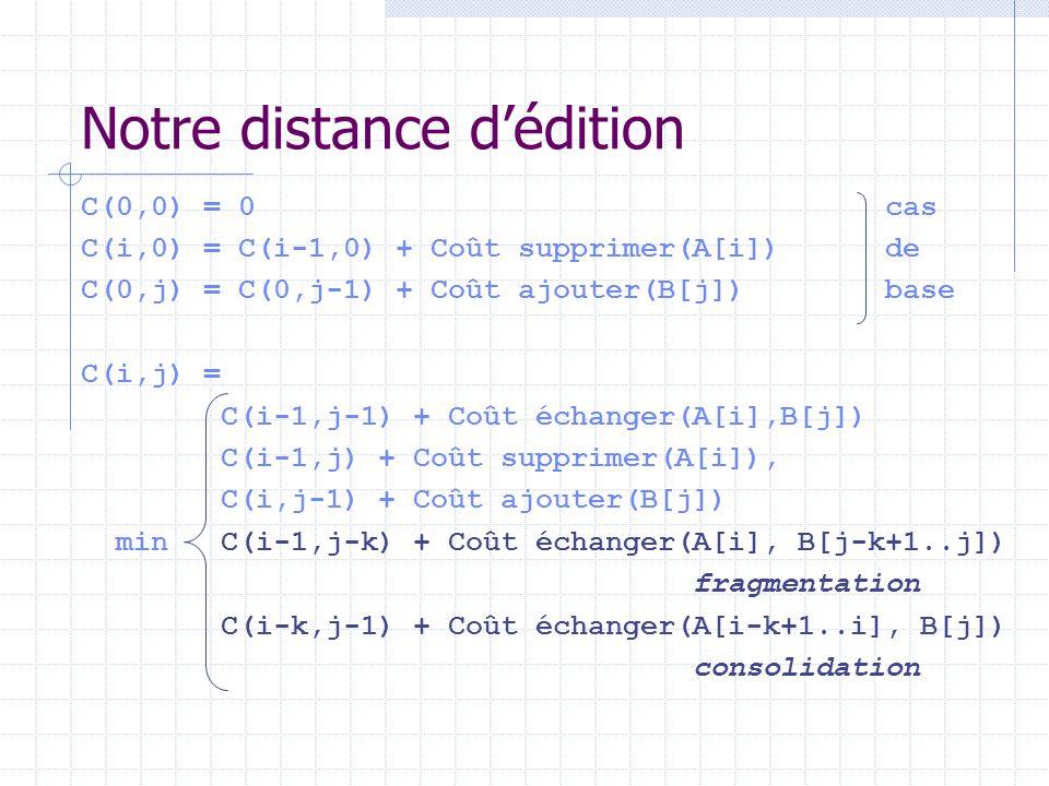 C(0,0) = 0 cas C(i,0) = C(i-1,0) + Coût supprimer(A[i]) de C(0,j) = C(0,j-1) + Coût ajouter(B[j]) base C(i,j) = C(i-1,j-1) + Coût échanger(A[i],B[j])