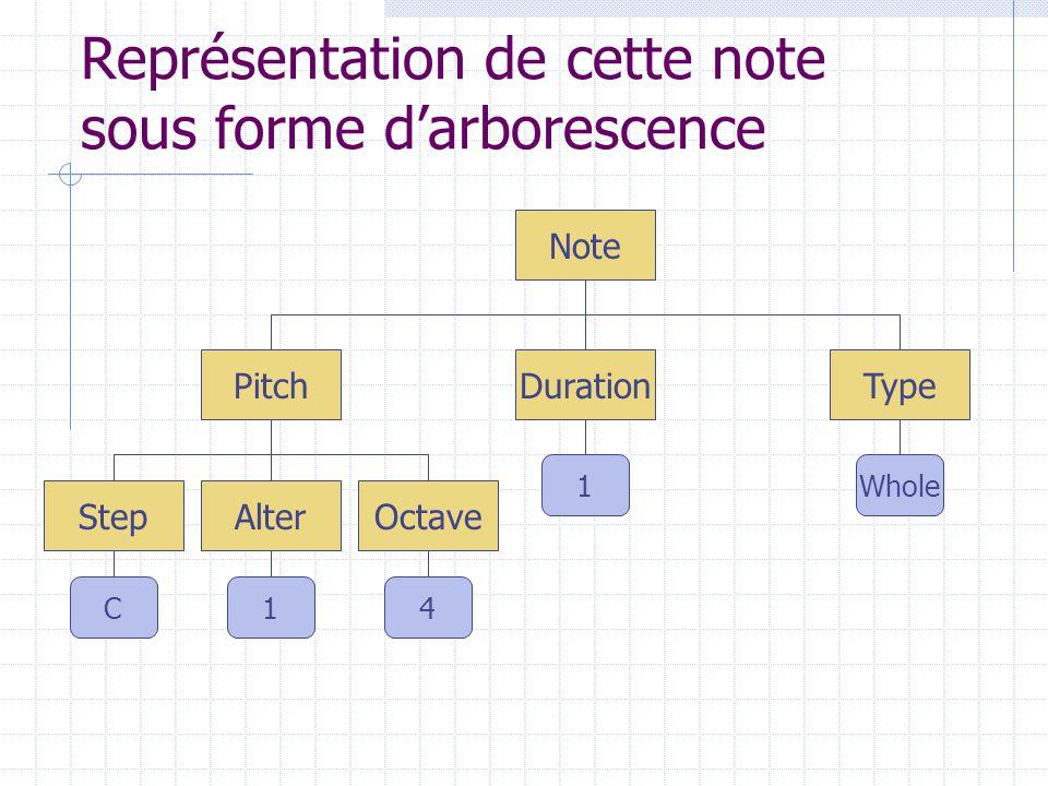 Représentation de cette note sous forme darborescence Note Duration Alter Pitch OctaveStep Type Whole1 41C