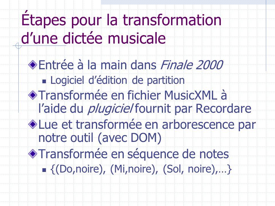 Étapes pour la transformation dune dictée musicale Entrée à la main dans Finale 2000 Logiciel dédition de partition Transformée en fichier MusicXML à