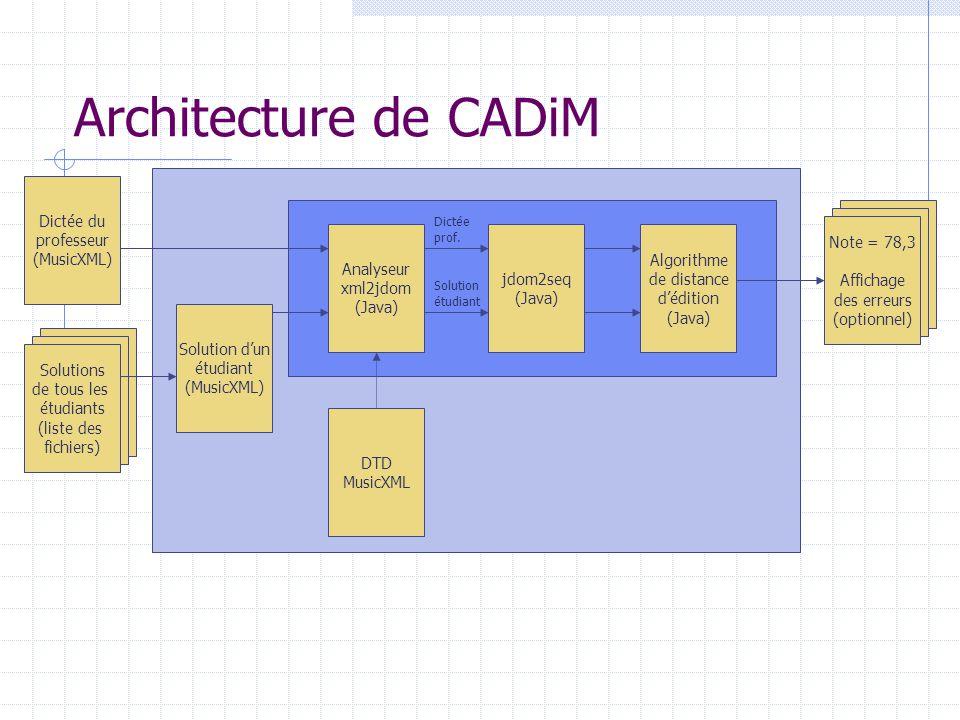 Architecture de CADiM Note = 78,3 Affichage des erreurs (optionnel) Dictée du professeur (MusicXML) Solutions de tous les étudiants (liste des fichier