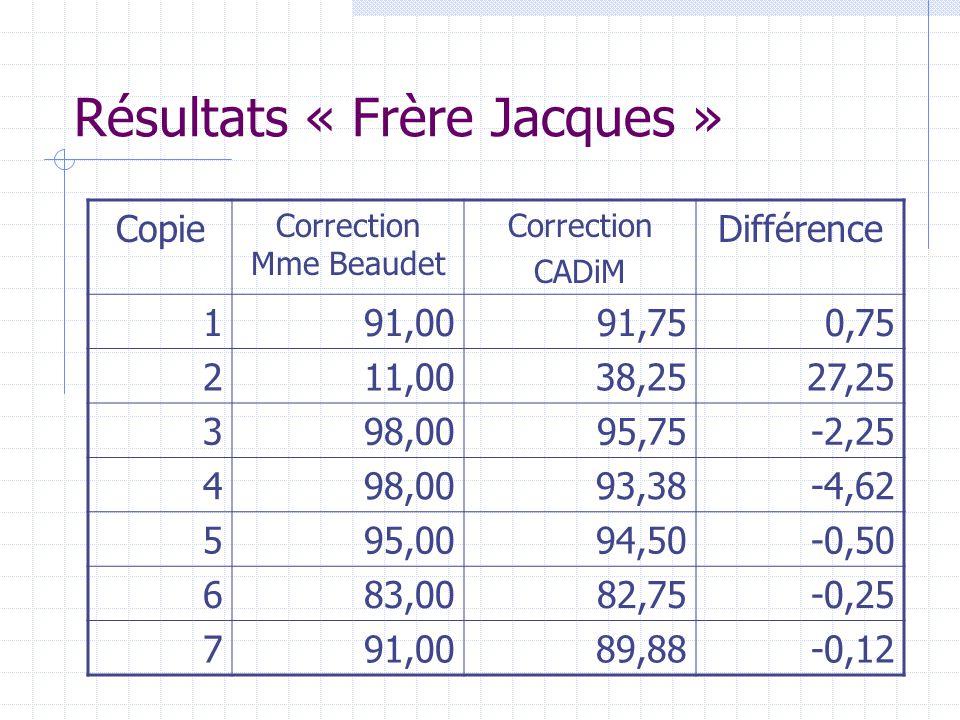 Résultats « Frère Jacques » Copie Correction Mme Beaudet Correction CADiM Différence 191,0091,750,75 211,0038,2527,25 398,0095,75-2,25 498,0093,38-4,6