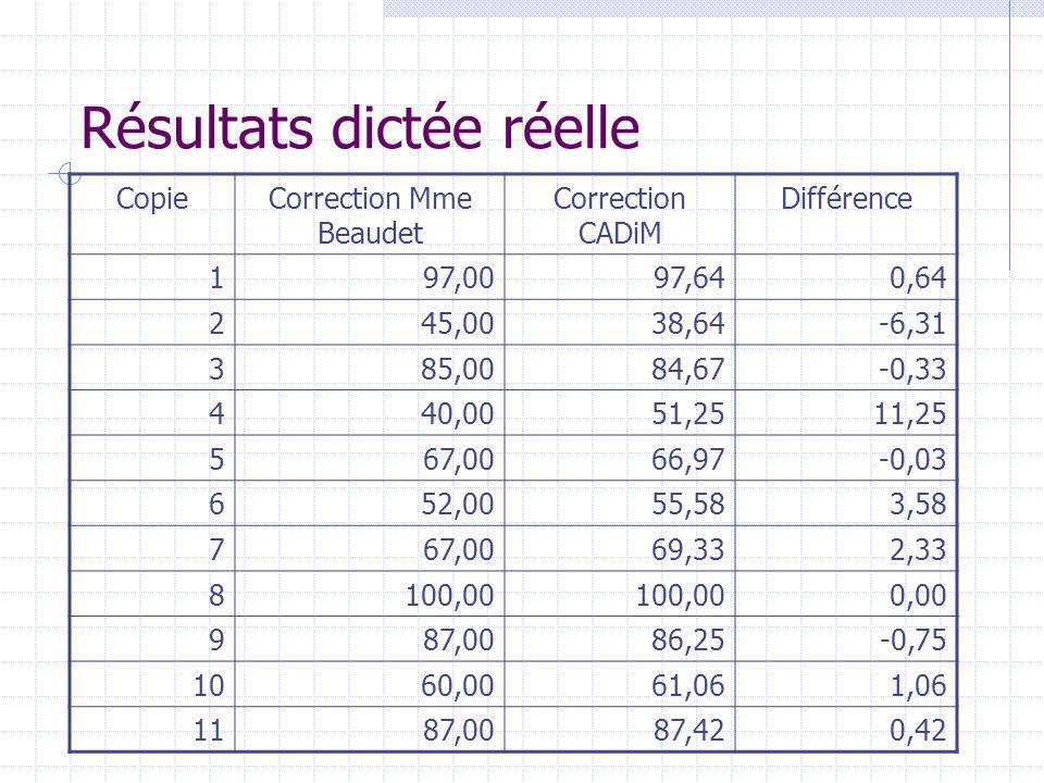 Résultats dictée réelle CopieCorrection Mme Beaudet Correction CADiM Différence 197,0097,640,64 245,0038,64-6,31 385,0084,67-0,33 440,0051,2511,25 567
