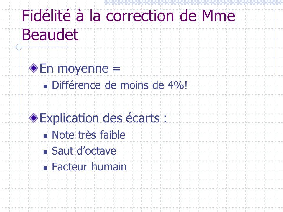 Fidélité à la correction de Mme Beaudet En moyenne = Différence de moins de 4%! Explication des écarts : Note très faible Saut doctave Facteur humain