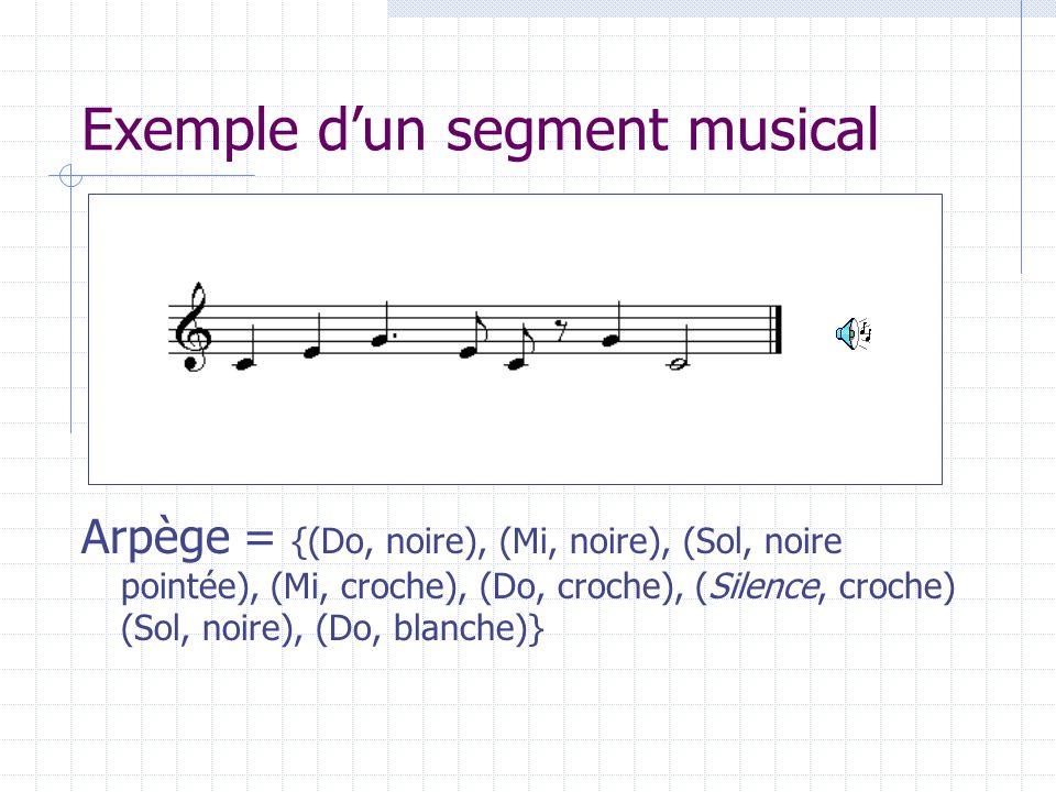 Exemple dun segment musical Arpège = {(Do, noire), (Mi, noire), (Sol, noire pointée), (Mi, croche), (Do, croche), (Silence, croche) (Sol, noire), (Do,