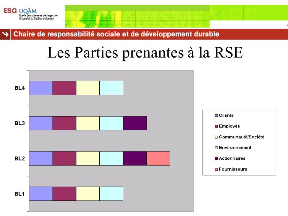 Les Parties prenantes à la RSE