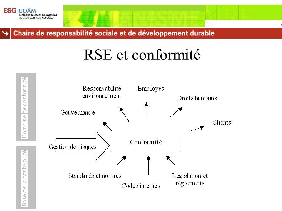 Lois citées rapports RSE