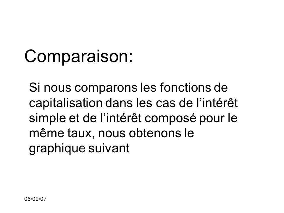 06/09/07 Comparaison: Si nous comparons les fonctions de capitalisation dans les cas de lintérêt simple et de lintérêt composé pour le même taux, nous