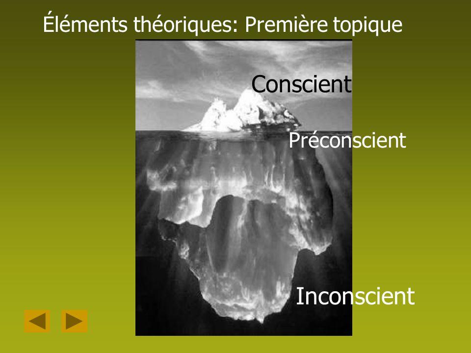 Éléments théoriques: Première topique Conscient Préconscient Inconscient