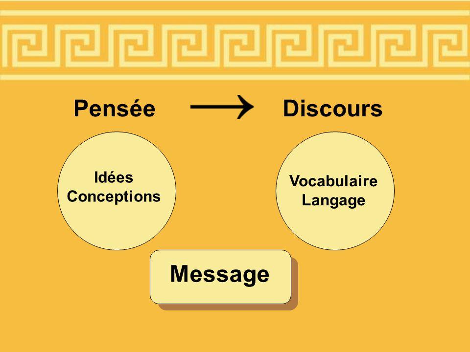 Pensée Message Discours Vocabulaire Langage Idées Conceptions