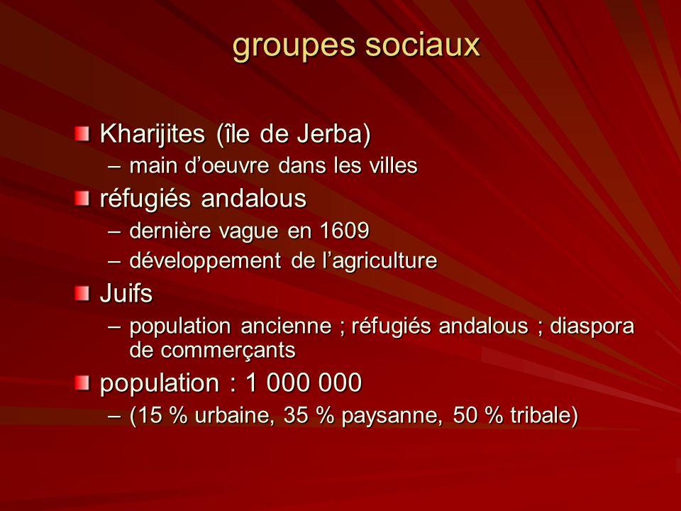 groupes sociaux Kharijites (île de Jerba) –main doeuvre dans les villes réfugiés andalous –dernière vague en 1609 –développement de lagriculture Juifs –population ancienne ; réfugiés andalous ; diaspora de commerçants population : 1 000 000 –(15 % urbaine, 35 % paysanne, 50 % tribale)
