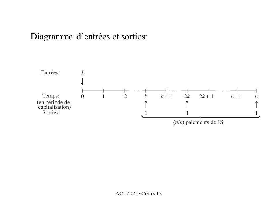 ACT2025 - Cours 12 Diagramme dentrées et sorties: