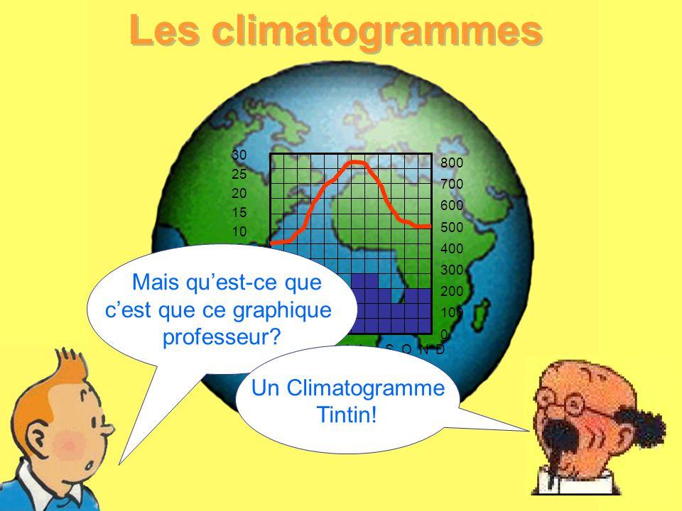 1 Les climatogrammes 30 25 20 15 10 5 0 -5 -10 -20 -30 800 700 600 500 400 300 200 100 0 J F M A M J J A S O N D Mais quest-ce que cest que ce graphiq