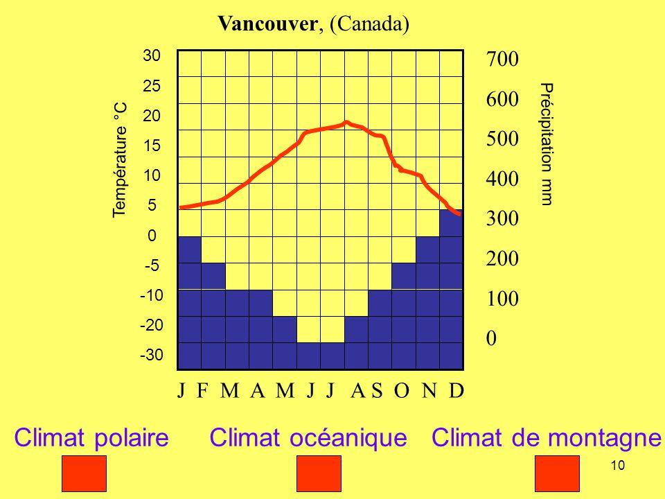 10 Température °C 30 25 20 15 10 5 0 -5 -10 -20 -30 Précipitation mm 700 600 500 400 300 200 100 0 Vancouver, (Canada) J F M A M J J A S O N D Climat