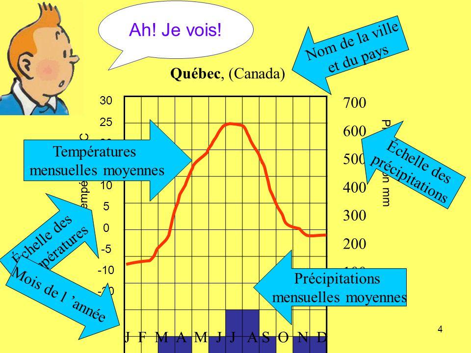 4 Température °C 30 25 20 15 10 5 0 -5 -10 -20 -30 Précipitation mm 700 600 500 400 300 200 100 0 Québec, (Canada) Échelle des températures Échelle de
