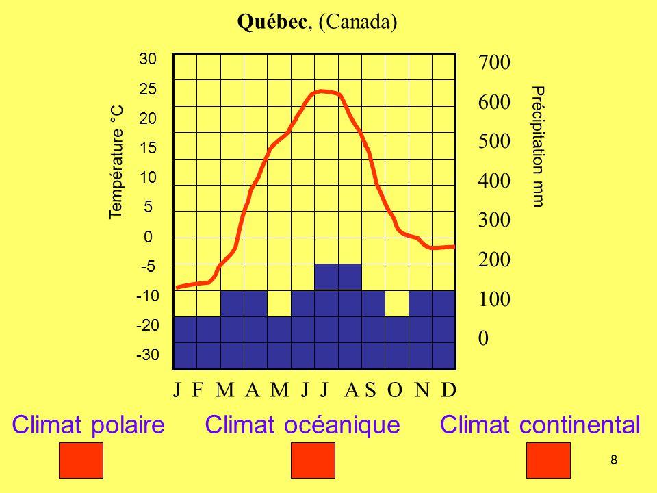8 Température °C 30 25 20 15 10 5 0 -5 -10 -20 -30 Précipitation mm 700 600 500 400 300 200 100 0 Québec, (Canada) J F M A M J J A S O N D Climat pola