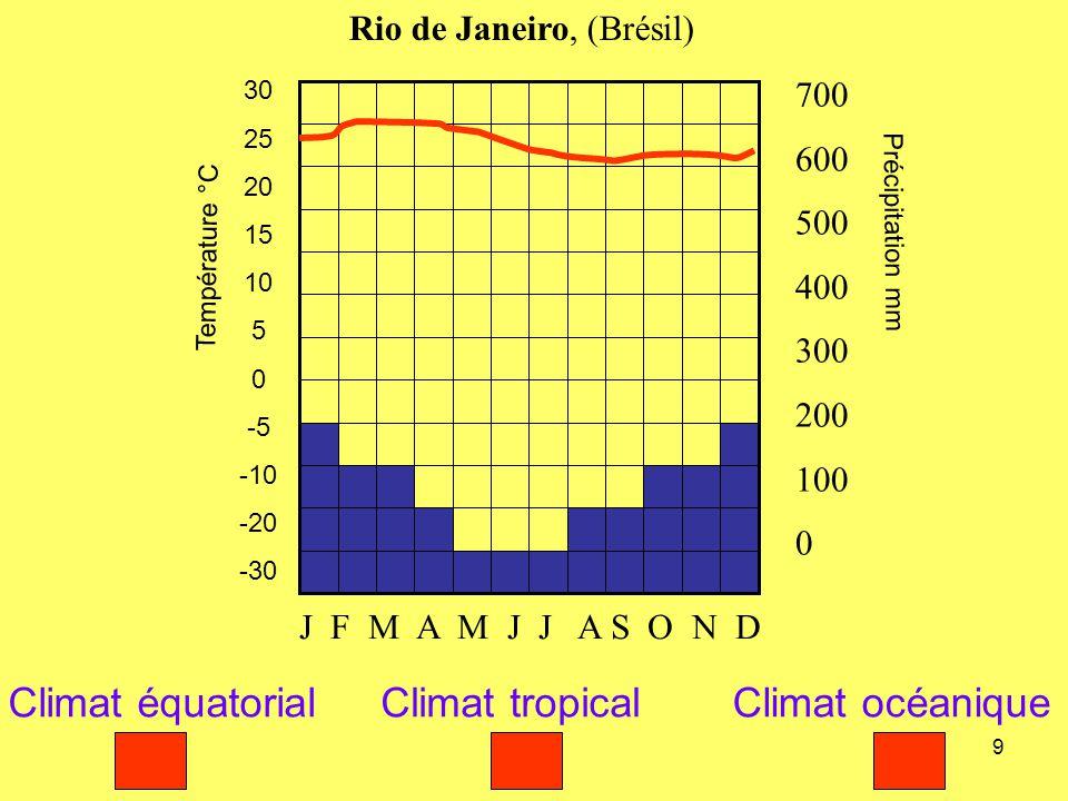 10 Température °C 30 25 20 15 10 5 0 -5 -10 -20 -30 Précipitation mm 700 600 500 400 300 200 100 0 Vancouver, (Canada) J F M A M J J A S O N D Climat polaireClimat océaniqueClimat de montagne