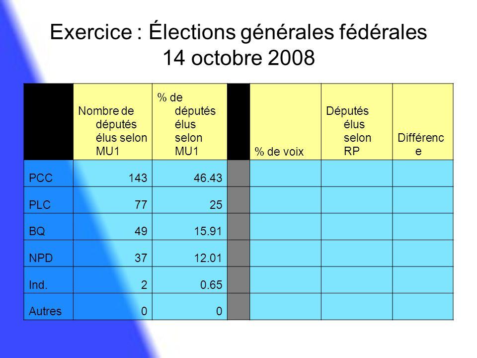 Exercice : Élections générales fédérales 14 octobre 2008 Nombre de députés élus selon MU1 % de députés élus selon MU1 % de voix Députés élus selon RP
