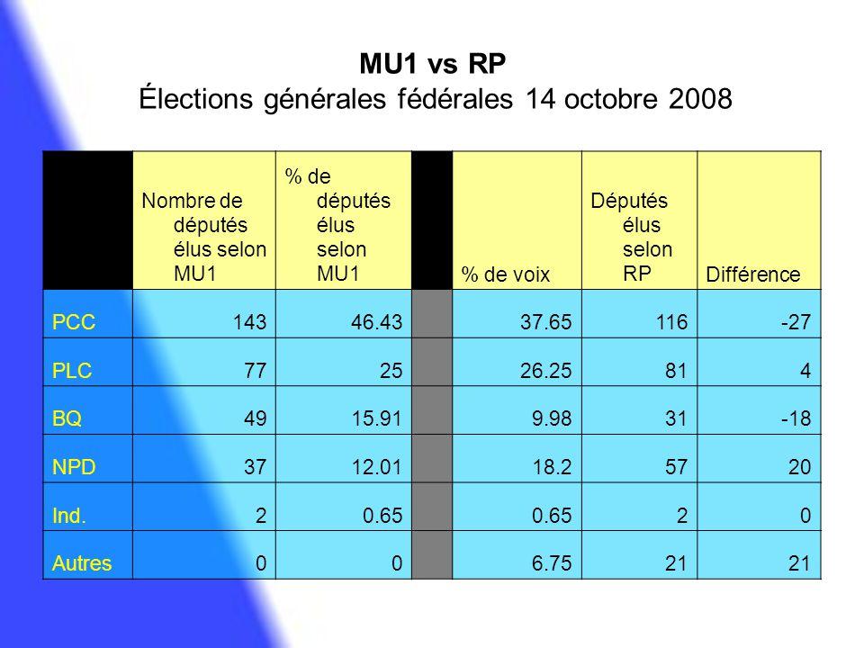 MU1 vs RP Élections générales fédérales 14 octobre 2008 Nombre de députés élus selon MU1 % de députés élus selon MU1 % de voix Députés élus selon RPDi