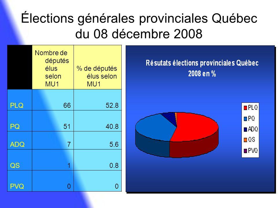 Élections générales provinciales Québec du 08 décembre 2008 Nombre de députés élus selon MU1 % de députés élus selon MU1 PLQ6652.8 PQ5140.8 ADQ75.6 QS
