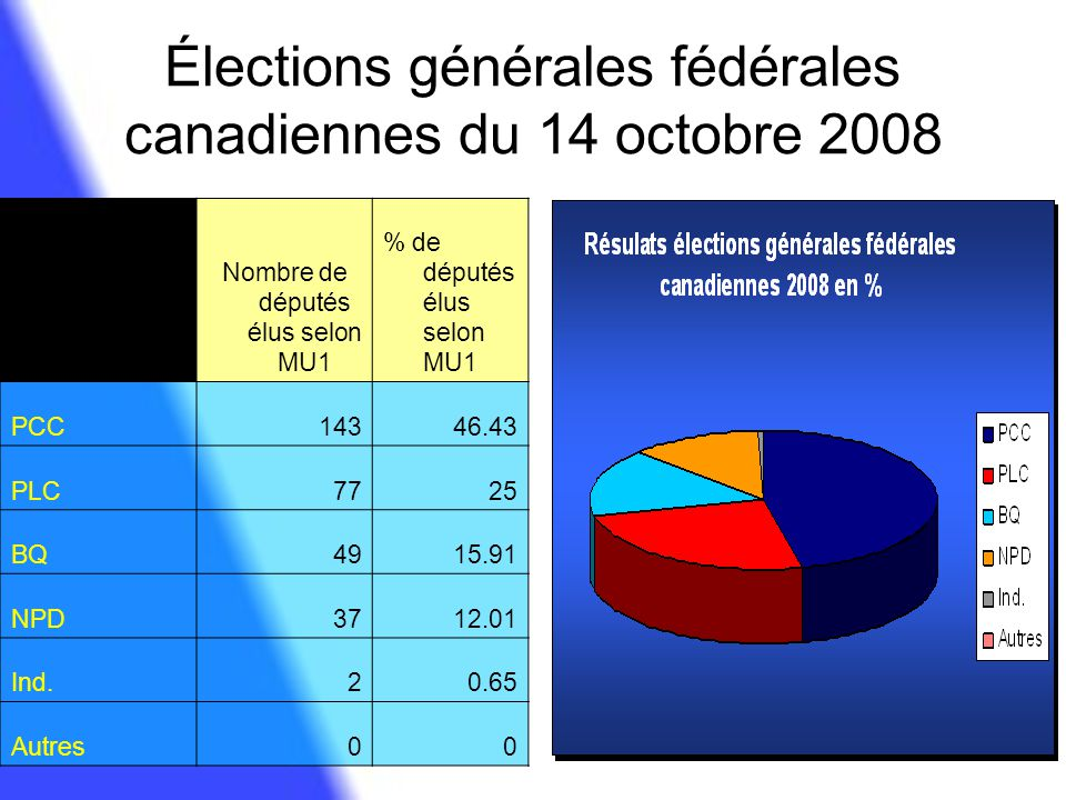 Élections générales fédérales canadiennes du 14 octobre 2008 Nombre de députés élus selon MU1 % de députés élus selon MU1 PCC14346.43 PLC7725 BQ4915.9