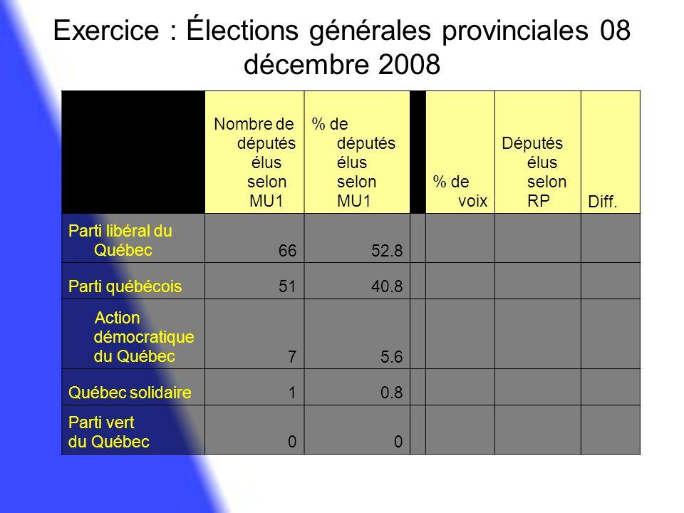 Résulats : MU1 vs RP Élections générales provinciales Québec 08 décembre 2008 Nombre de députés élus selon MU1 % de députés élus selon MU1 % de voix Députés élus selon RPDifférence PLQ6652.8 42.0553-13 PQ5140.8 35.1544-7 ADQ75.6 16.352013 QS10.8 3.7954 PVQ00 2.1833