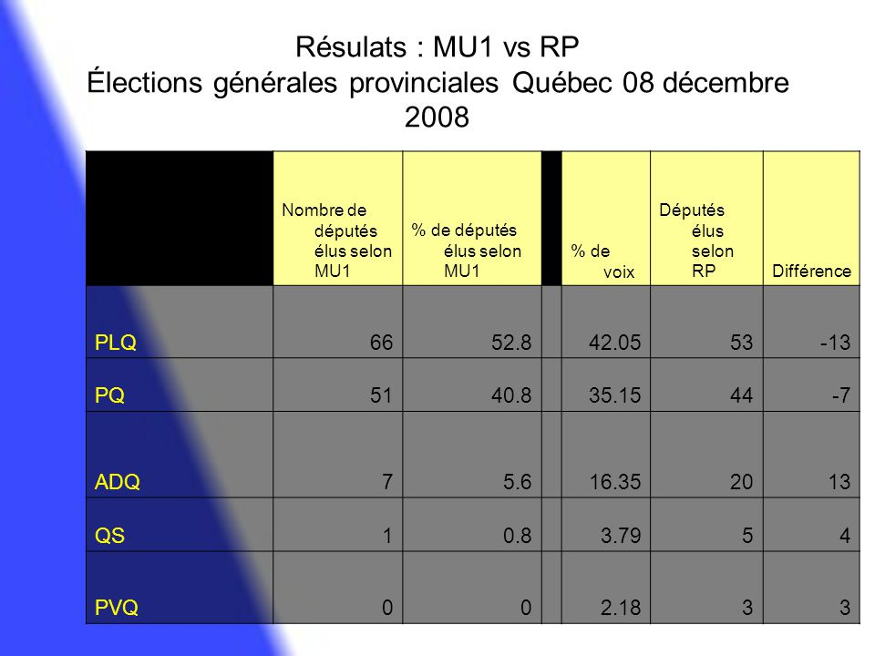 Exercice : Élections générales fédérales 14 octobre 2008 Nombre de députés élus selon MU1 % de députés élus selon MU1 % de voix Députés élus selon RP Différenc e PCC14346.43 PLC7725 BQ4915.91 NPD3712.01 Ind.20.65 Autres00