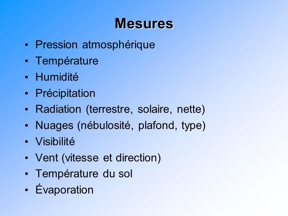 Mesures Pression atmosphérique Température Humidité Précipitation Radiation (terrestre, solaire, nette) Nuages (nébulosité, plafond, type) Visibilité Vent (vitesse et direction) Température du sol Évaporation