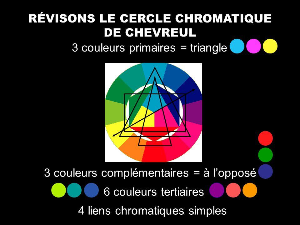 RÉVISONS LE CERCLE CHROMATIQUE DE CHEVREUL 3 couleurs primaires = triangle 3 couleurs complémentaires = à lopposé 6 couleurs tertiaires 4 liens chroma