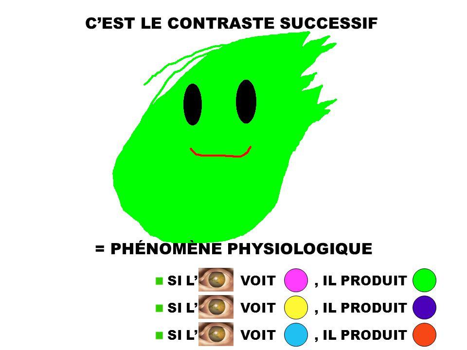 CEST LE CONTRASTE SUCCESSIF = PHÉNOMÈNE PHYSIOLOGIQUE SI L VOIT, IL PRODUIT