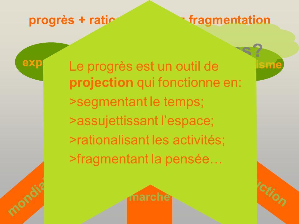 progrès + rationalisation = fragmentation ÈRE MODERNE PROGRÈS expansion matérialisme marché production mondialisation société industrialisée les causes.