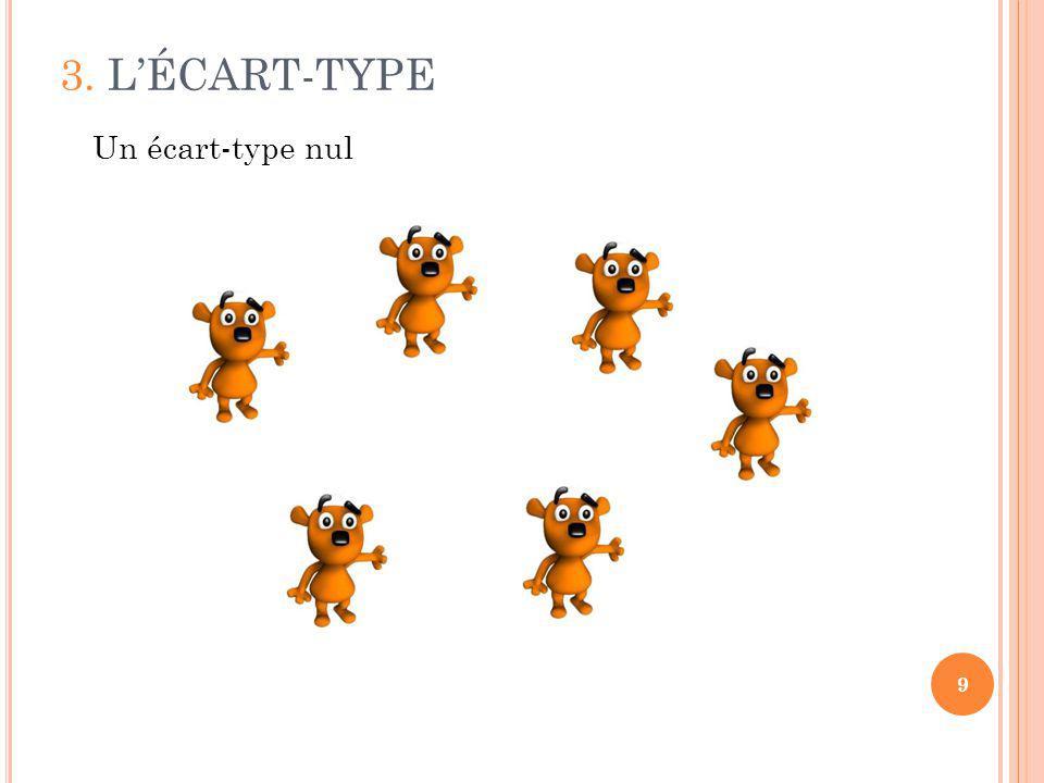 3. LÉCART-TYPE 9 Un écart-type nul