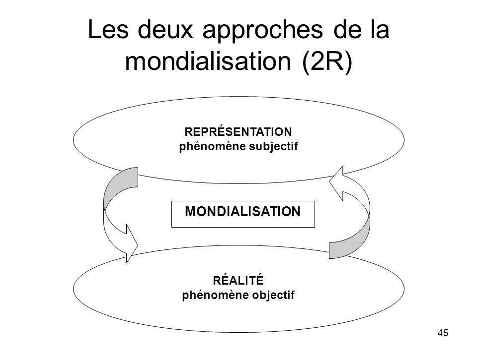 45 Les deux approches de la mondialisation (2R) REPRÉSENTATION phénomène subjectif RÉALITÉ phénomène objectif MONDIALISATION