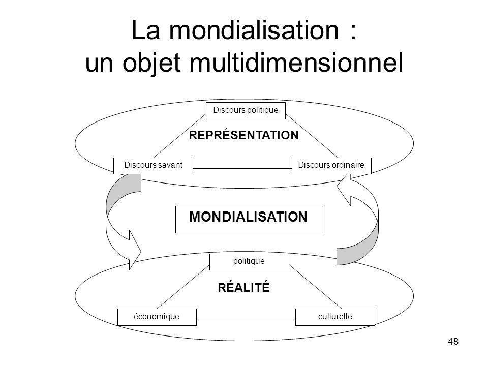 48 La mondialisation : un objet multidimensionnel REPRÉSENTATION RÉALITÉ MONDIALISATION Discours politique Discours savantDiscours ordinaire politique économiqueculturelle