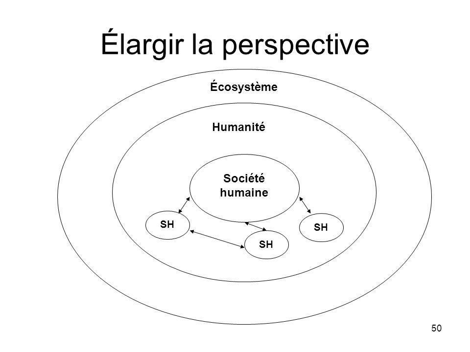 50 Élargir la perspective Société humaine SH Humanité Écosystème