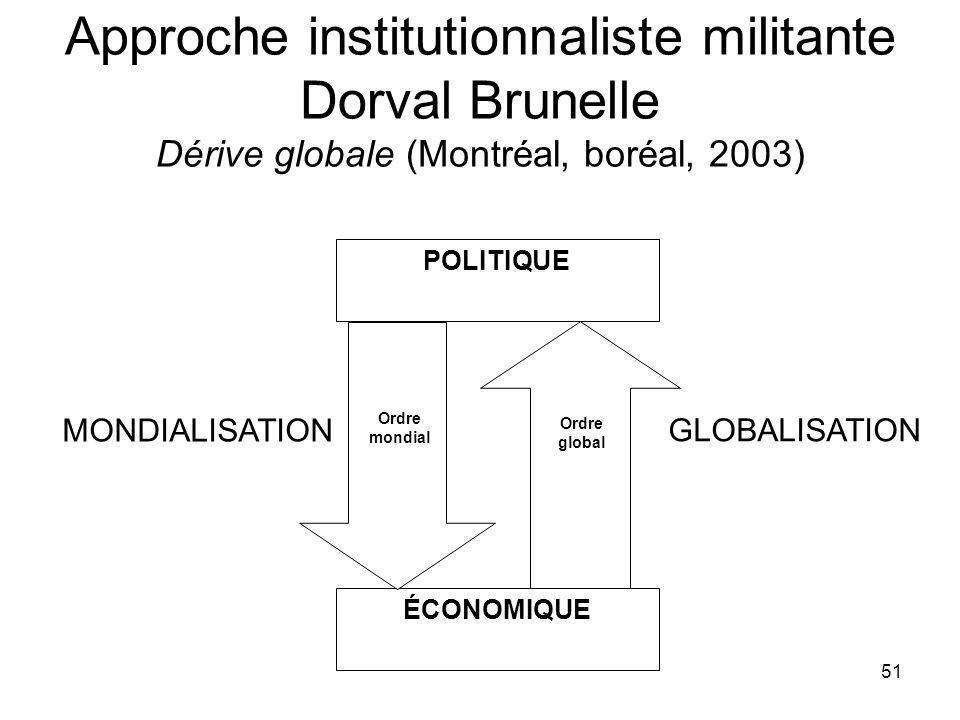 51 Approche institutionnaliste militante Dorval Brunelle Dérive globale (Montréal, boréal, 2003) GLOBALISATION POLITIQUE ÉCONOMIQUE MONDIALISATION Ordre mondial Ordre global