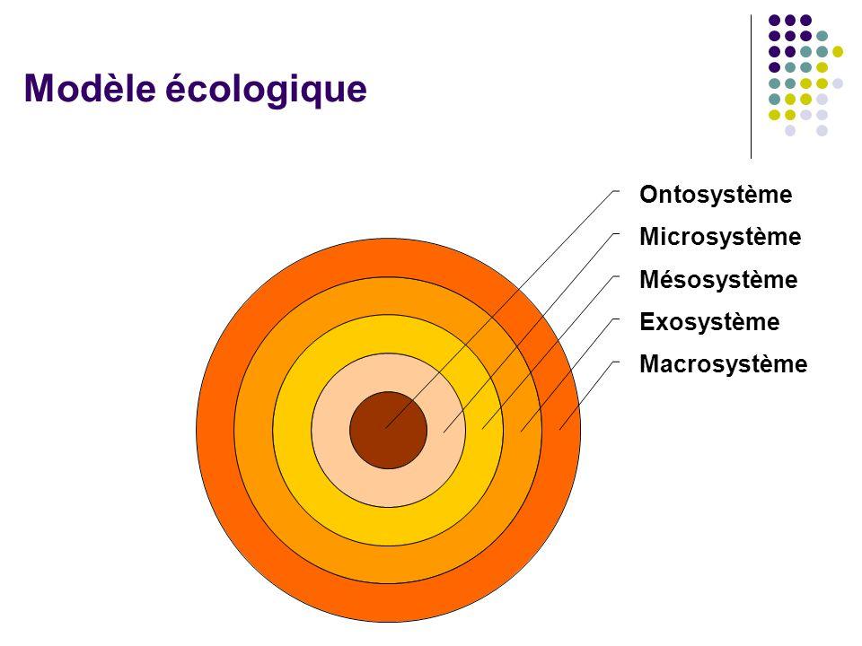 Ontosystème Microsystème Mésosystème Exosystème Macrosystème Modèle écologique